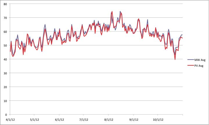 Average Weather In Bainbridge Island Wa